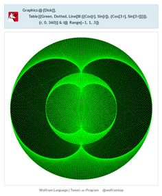 Graphics@{Disk[],    Table[{Green, Dotted,        Line[# {{Cos[r], Sin[r]}, {Cos[3 r], Sin[3 r]}}]}, {r, 0,        360}] & /@ Range[-1, 1, .5]}