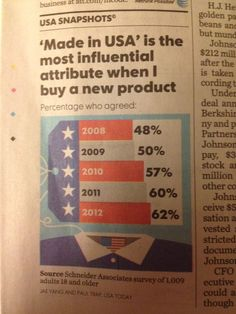 USA Today Reveals That Americans Demand Made in USA Products. Boom!