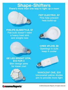 Best and brightest energy-saving lightbulbs - Yahoo Homes