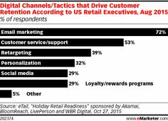 Digital Channels/Tactics that Drive Customer Retention According to US Retail Executives, Aug 2015 (% of respondents)