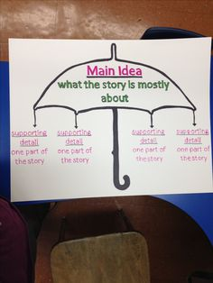 Main idea anchor chart could be modified for main topic, topic sentence, key details
