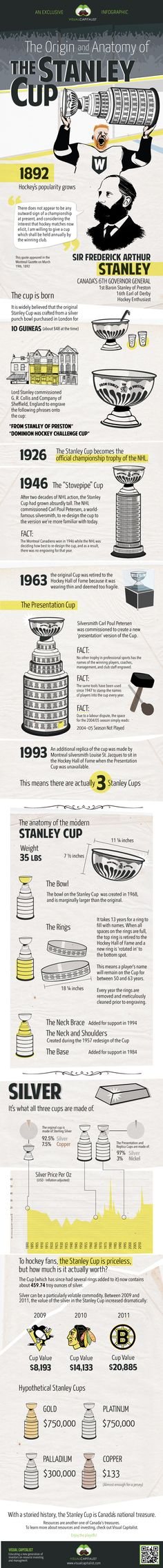 The Origin of the Stanley Cup | Always a good reminder of what teams are fighting for this time of year.