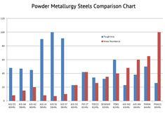 SB Specialty Metals - Powder Metallurgy Steels