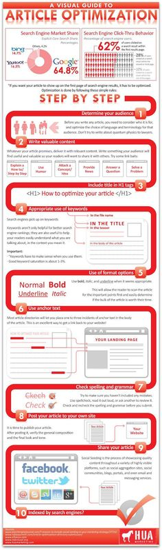A Visual Guide to Article Optimization (Step-by-step SEO guide for blog posts) #infographic #content #marketing