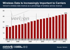 Wireless data is increasingly important to carriers #infographic