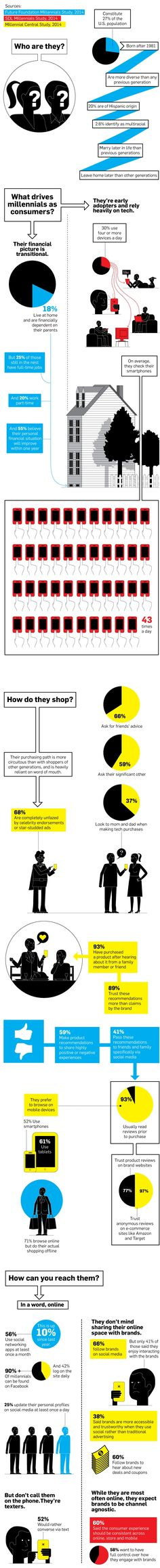 Infographic: Everything You Need to Know About the Millennial Consumer | Adweek