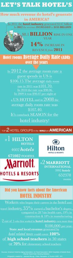 Gives you a snapshot of the America Hotel industry and what it contributes; revenue, jobs and room rates, top hotel brands and some fun facts . #HospitalityManagement #hotels #hotelmanagement #Utah #Americanhospitality #UniversityofUtah
