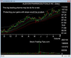 ALXN pharmaceutical stock chart