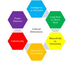 Gert Hofstede Dimensions of Culture