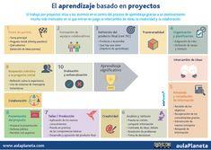 Cómo aplicar el aprendizaje basado en proyectos en diez pasos -aulaPlaneta | APRENDIZAJE | Scoop.it