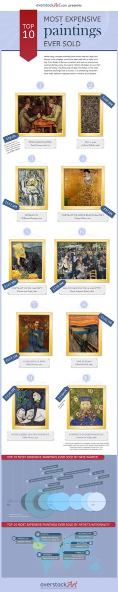 Have you ever been curious about how much the famous masterpieces have sold for in the past?  Enjoy this infograph of the Top Ten Most Expensive Paintings