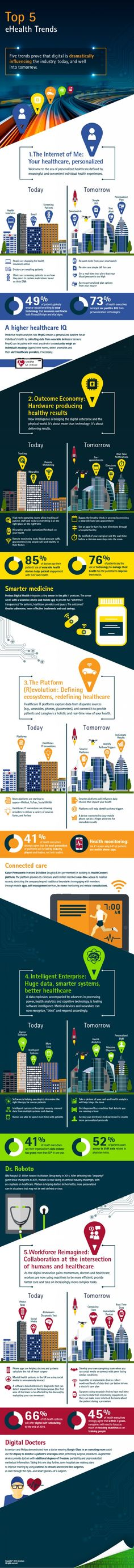 Healthcare_Technology_Vision_2015_Infographic