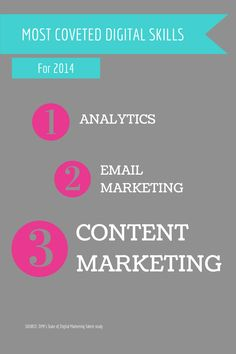 Study: Content Marketing is the 3rd Most Coveted Skill for Digital Talent