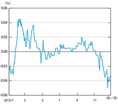 ◆図表7:日本2年国債利回りの推移