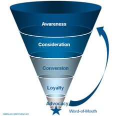 The new funnel of marketing.  It is about creating advocates for your brand.