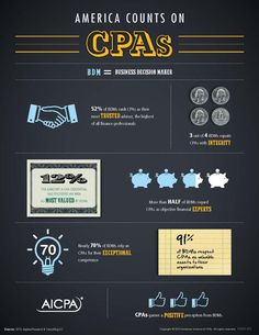 America Counts on CPAs Infographic 2014