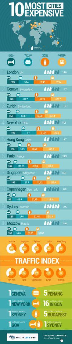 Las 10 ciudades más caras en el Mundo Vía: RentalCars24h.com #infografia #infographic