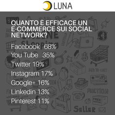Quanto è efficace un e-commerce sui Social Network? Facebook   68% You tube   35% Twitter 19% Instagram 17% Google+ 16% Linkedin 13% Pinterest 11%