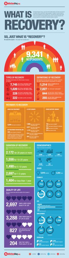 What is recovery? (INFOGRAPHIC)