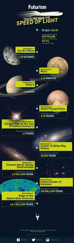If you are traveling near the speed of light, how long will it take to get to the moon? Pluto? The edge of the universe?