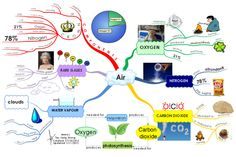 Air Science Chemistry, Physical Science, Science Lessons, Teaching Science, Science Activities, Mind Maping, I Mind Map, Earth And Space Science, Science For Kids