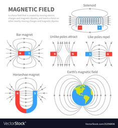 Electromagnetic field and magnetic force polar Vector Image , Physics Formulas, Physics Experiments, Electronic Engineering, Electrical Engineering, Physics Notes, Physics 101, Earth's Magnetic Field, Electromagnetic Field, Education Banner