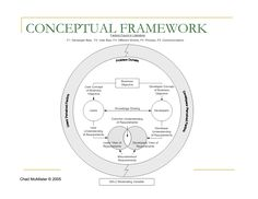 Conceptual Framework - Making the Theory and Key Constructs, Variables, Relationships Explicit