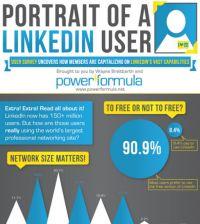 Portrait of a LinkedIn User Infographic - Social Media Marketing Tips | Social Media Strategy | WigiSocial.com