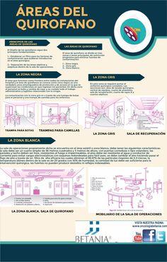 Infografía sobre Áreas del Quirófano.  Dr Ramírez. www.oncologiabetania.com