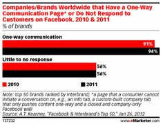 Majority of Top 50 Brands Ignore Fan Comments on Facebook