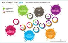 IFTF: Future Work Skills 2020. Skills needed for the future work place are: Sense-Making, Social Intelligence, Novel & Adaptive Thinking, Cross-Cultural Competency, Computational Thinking, New-Media Literacy, Transdisciplinarity, Design Mindset, Cognitive Load Management, Virtual Collaboration
