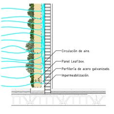 jardines verticales jardín vertical living wall green wall Aire acondicionado vegetal