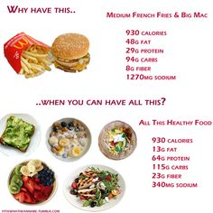 Im all for people eating whatever they want, but as someone that is trying to lose weight, this is always so amazing to see. Like, sure, some people enjoy that big mac. I wouldnt, though, so to see how many calories are in one meal  compared to basically 4-5 meals  is astounding. Id much rather taste so many different things than have just one meal that isnt all that flavorful in the first place (in my opinion).