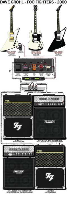 "Buy a Poster of Dave Grohl's 2000 Foo Fighters State Setup ""How To"" Producers Guide to DIY Home Music and Music Studio Projects 