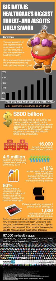 Infographic: Big Data is Healthcare's Biggest Threat #infographic #healthcare