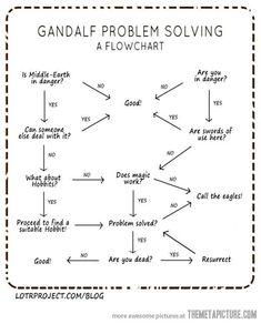 Gandalf's Problem Solving Flowchart.