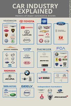 elenco dei gruppi automobilistici nel mondo