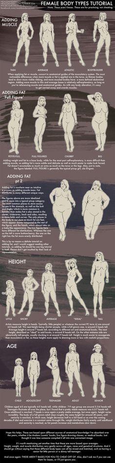 Female Body Types Tutorial by Phobos-Romulus