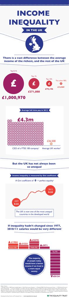 Infographic - Income Inequality in the UK | The Equality Trust