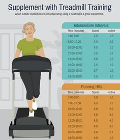 Use a Treadmill in the Winter for Supplement Training