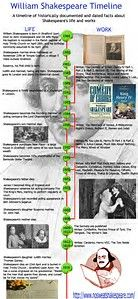 Image result for infographic shakespeare