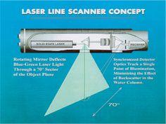 The Laser Line Scan (LLS) concept