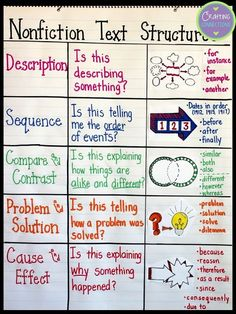 Text Structures: A Lesson for Upper Elementary Students