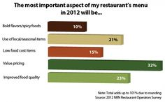 About a third of operators say value pricing will trump other aspects of their menus this year.