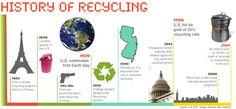 History of Recycling via @Earth911.com