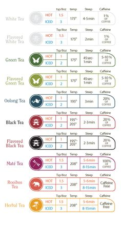 How to brew the perfect cup of tea and caffeine content compared to coffee :)