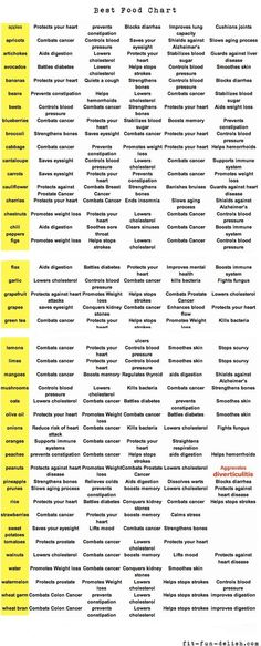 Food healing chart: