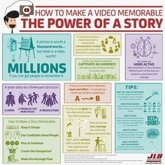 INhouse provides bi-weekly video marketing content for you to help supplement . Infographic: Top 4 Reasons To Use Video As Part Of Your Marketing Plan. >>> For more information, visit image link. Business Storytelling, Digital Storytelling, Storytelling Books, Storytelling Techniques, Creative Writing, Writing Tips, Online Marketing, Digital Marketing, Mobile Marketing