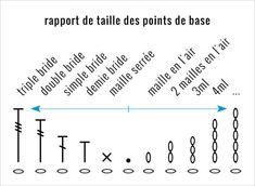 points de base 2.