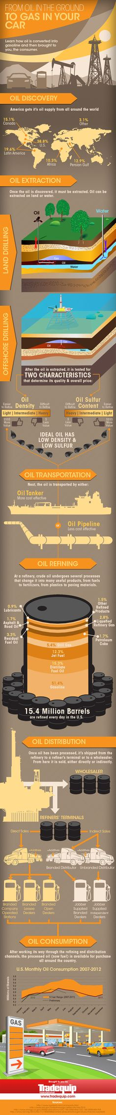 Have you ever wondered how oil in the ground becomes gas in your car gas tank? Well, youre in luck. In the infographic below, Tradequip shows all the